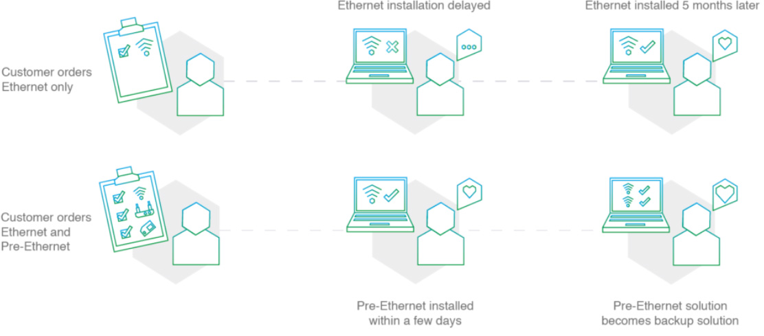 Customers order ethernet only: Ethernet installation delayed, Ethernet installe 5 months later. Customers Orders Ethernet and Pre-Ethernet: Pre-Ethernet installed within a few days, Pre-Ethernet becomes backup solution.